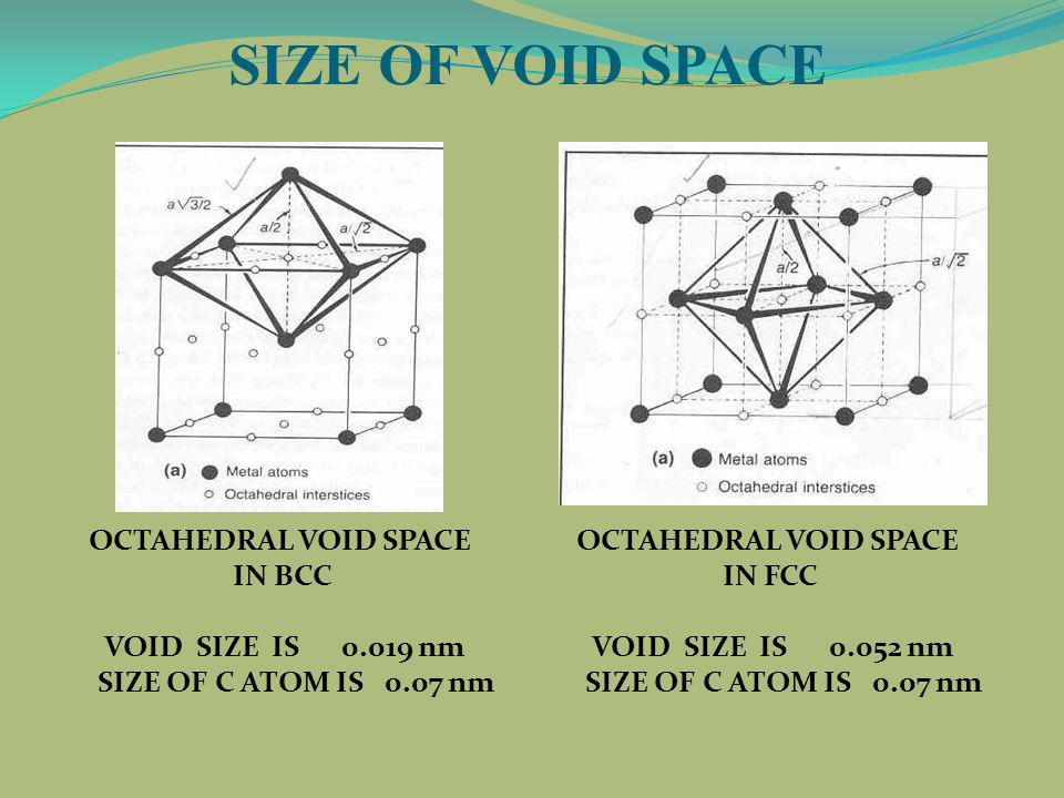 OCTAHEDRAL VOID SPACE IN BCC VOID SIZE IS 0.019 nm SIZE OF C ATOM IS 0.07 nm OCTAHEDRAL VOID SPACE IN FCC VOID SIZE IS 0.052 nm SIZE OF C ATOM IS 0.07