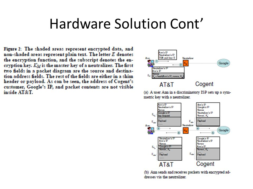 Hardware Solution Cont'