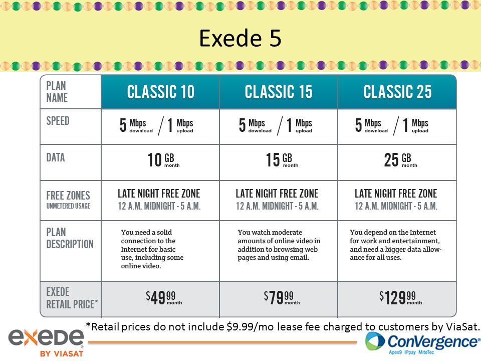 *Retail prices do not include $9.99/mo lease fee charged to customers by ViaSat. Exede 5