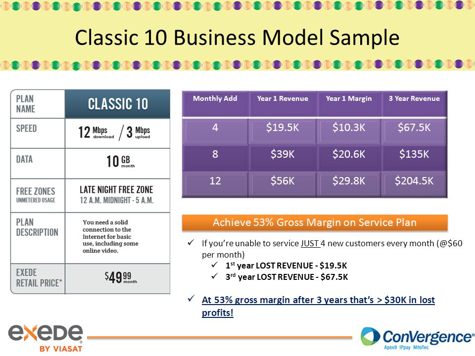 Classic 10 Business Model Sample Achieve 53% Gross Margin on Service Plan If you're unable to service JUST 4 new customers every month (@$60 per month) 1 st year LOST REVENUE - $19.5K 3 rd year LOST REVENUE - $67.5K At 53% gross margin after 3 years that's > $30K in lost profits!