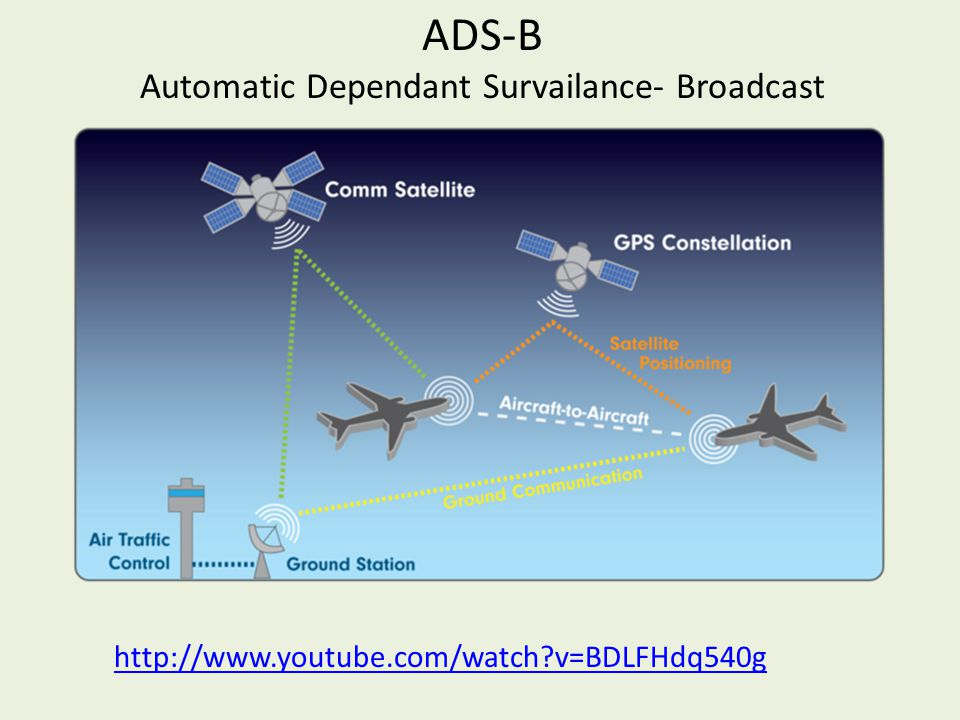 ADS-B Automatic Dependant Survailance- Broadcast http://www.youtube.com/watch v=BDLFHdq540g