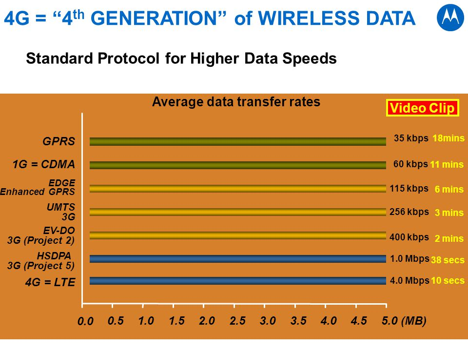 Average data transfer rates HSDPA 3G (Project 5) EV-DO 3G (Project 2) UMTS 3G EDGE Enhanced GPRS 1G = CDMA GPRS 60 kbps 115 kbps 256 kbps 400 kbps 1.0 Mbps 35 kbps 4G = LTE 4.0 Mbps Video Clip 11 mins 6 mins 3 mins 2 mins 38 secs 18mins 10 secs 0.0 0.51.01.52.02.53.03.54.04.5 5.0 (MB) 4G = 4 th GENERATION of WIRELESS DATA Standard Protocol for Higher Data Speeds