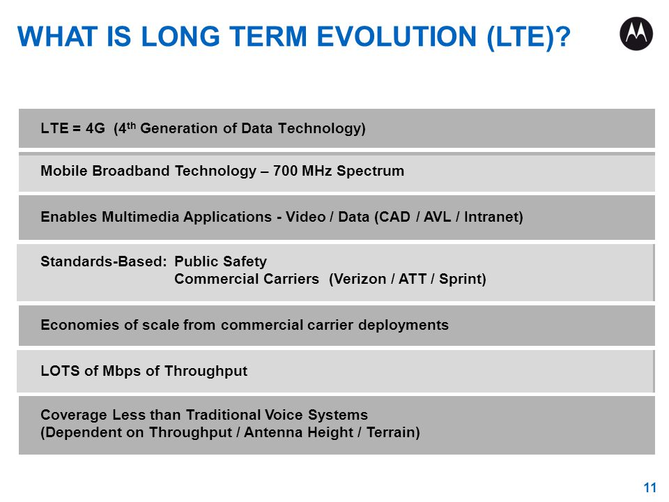 11 LTE = 4G (4 th Generation of Data Technology) WHAT IS LONG TERM EVOLUTION (LTE)? Mobile Broadband Technology – 700 MHz Spectrum Enables Multimedia