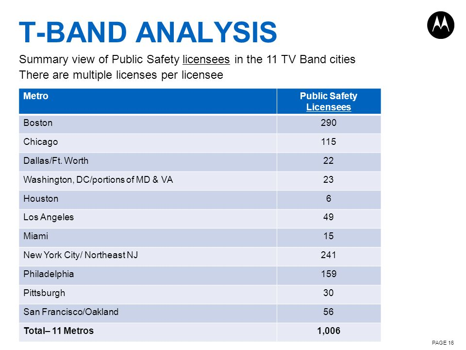 PAGE 16 T-BAND ANALYSIS Summary view of Public Safety licensees in the 11 TV Band cities There are multiple licenses per licensee MetroPublic Safety Licensees Boston290 Chicago115 Dallas/Ft.