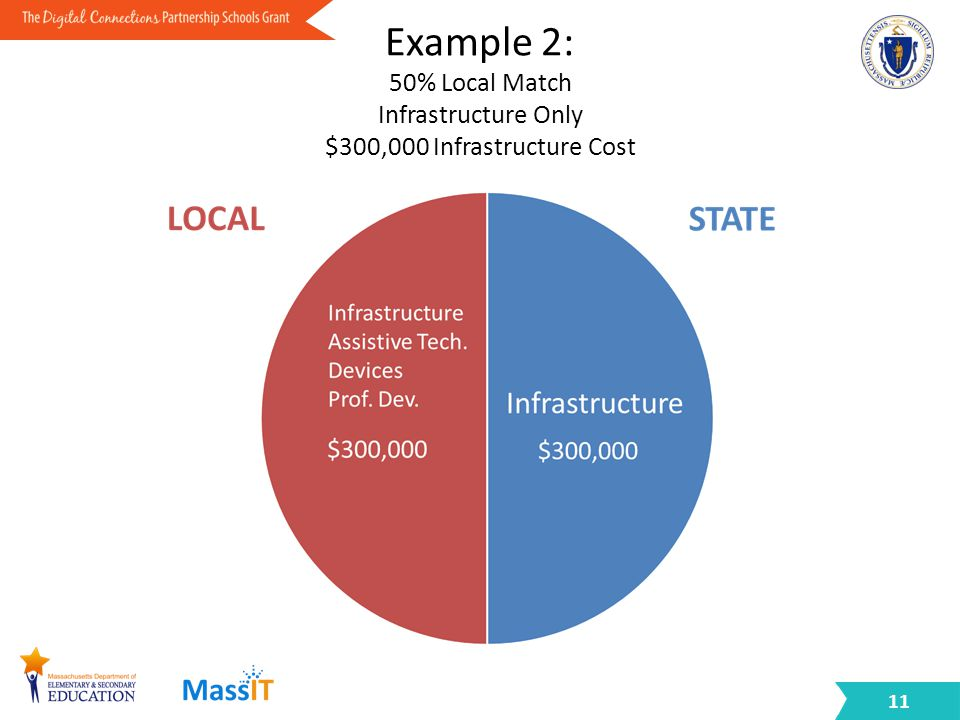 Example 2: 50% Local Match Infrastructure Only $300,000 Infrastructure Cost 11