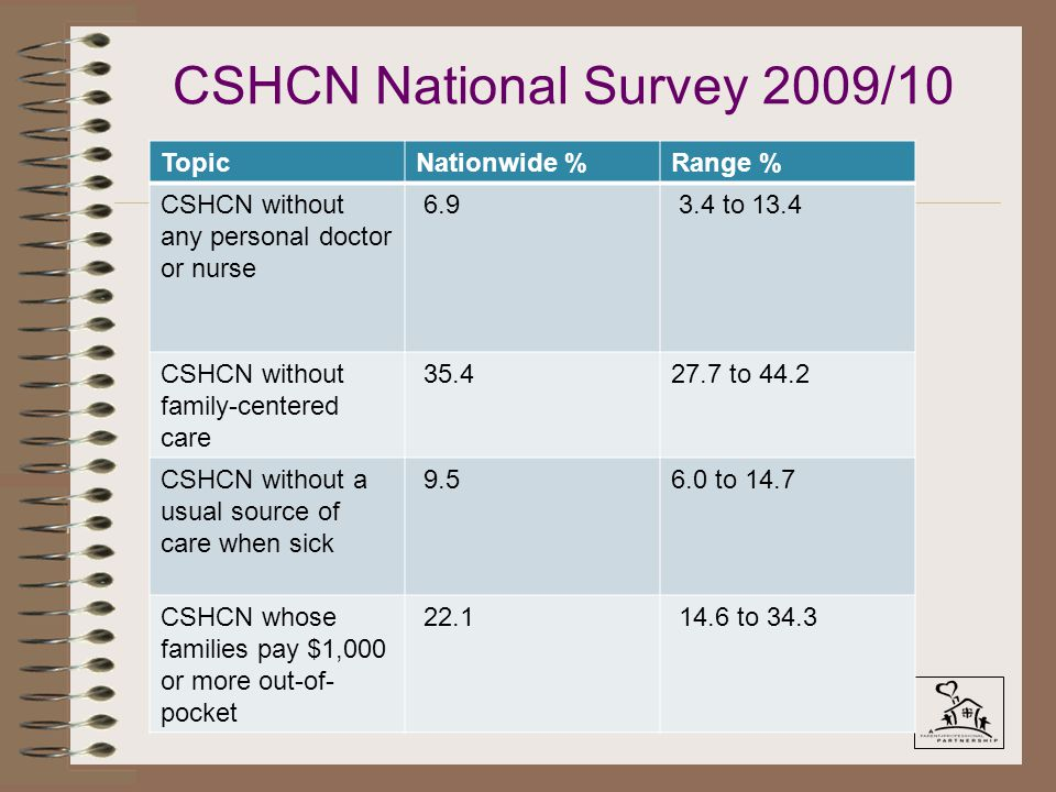 TopicNationwide %Range % CSHCN without any personal doctor or nurse 6.9 3.4 to 13.4 CSHCN without family-centered care 35.427.7 to 44.2 CSHCN without a usual source of care when sick 9.56.0 to 14.7 CSHCN whose families pay $1,000 or more out-of- pocket 22.1 14.6 to 34.3 CSHCN National Survey 2009/10