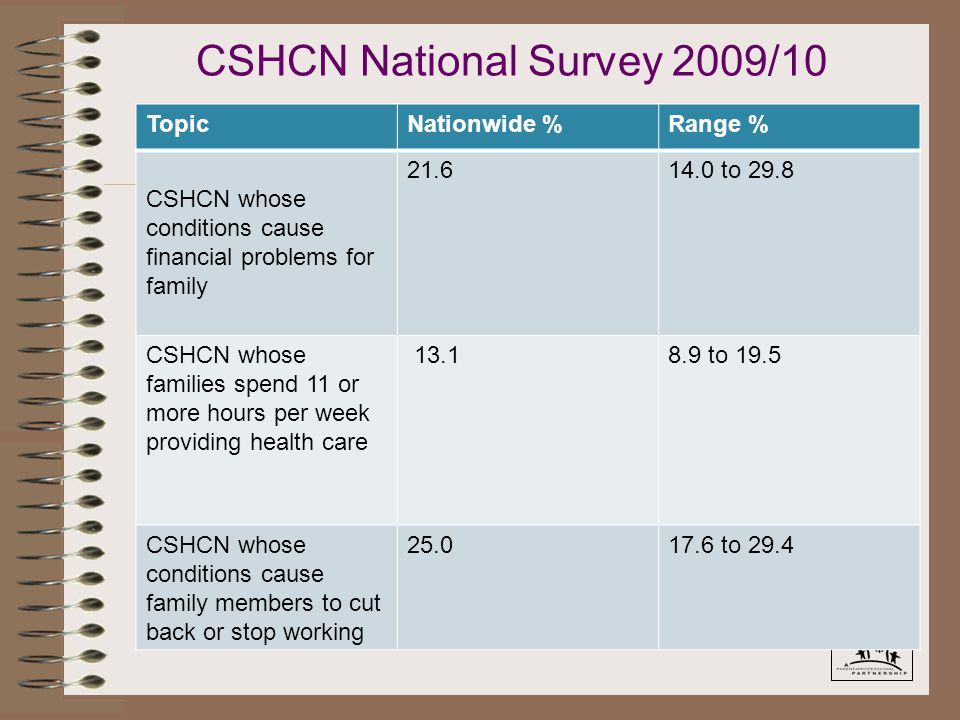 TopicNationwide %Range % CSHCN whose conditions cause financial problems for family 21.614.0 to 29.8 CSHCN whose families spend 11 or more hours per week providing health care 13.18.9 to 19.5 CSHCN whose conditions cause family members to cut back or stop working 25.017.6 to 29.4 CSHCN National Survey 2009/10