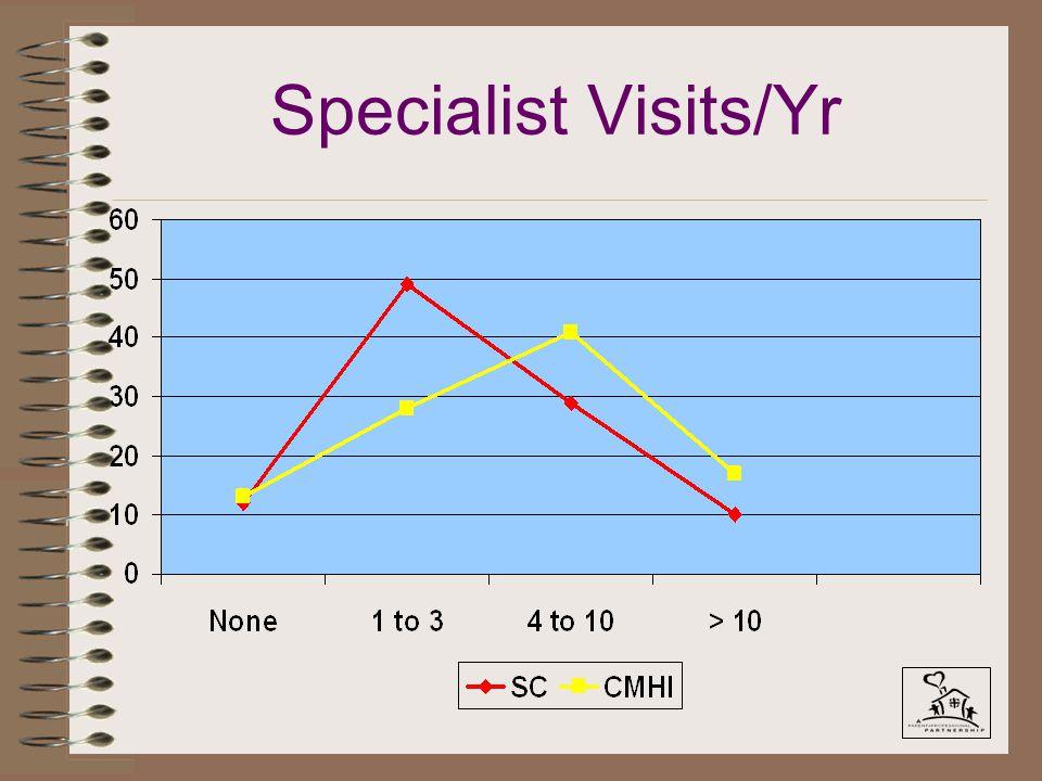 Specialist Visits/Yr