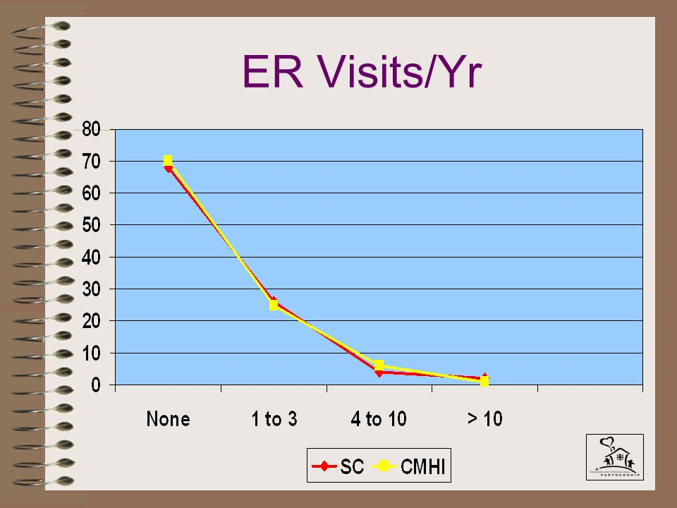 ER Visits/Yr