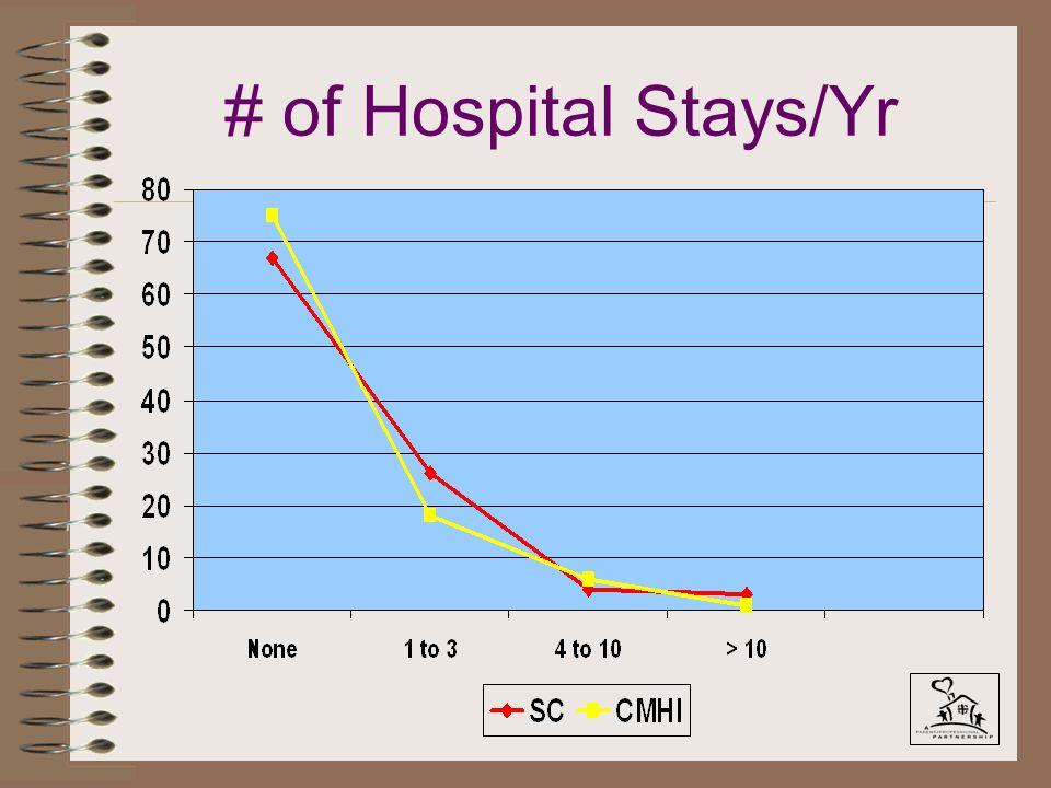 # of Hospital Stays/Yr