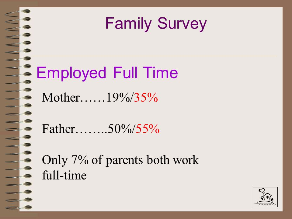 Family Survey Employed Full Time Mother……19%/35% Father……..50%/55% Only 7% of parents both work full-time