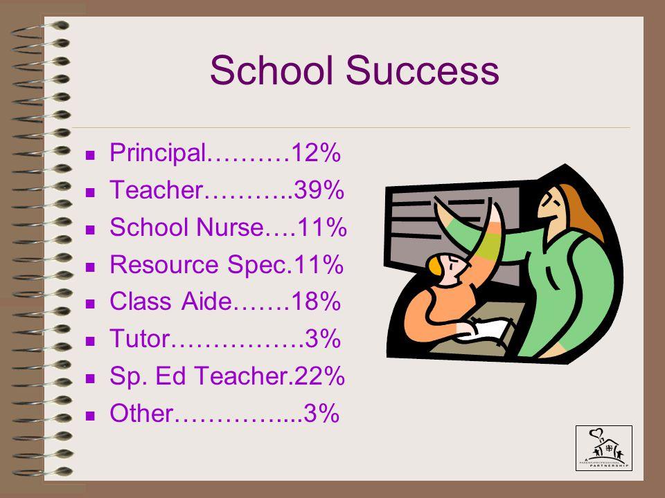 School Success n Principal……….12% n Teacher………..39% n School Nurse….11% n Resource Spec.11% n Class Aide…….18% n Tutor…………….3% n Sp. Ed Teacher.22% n