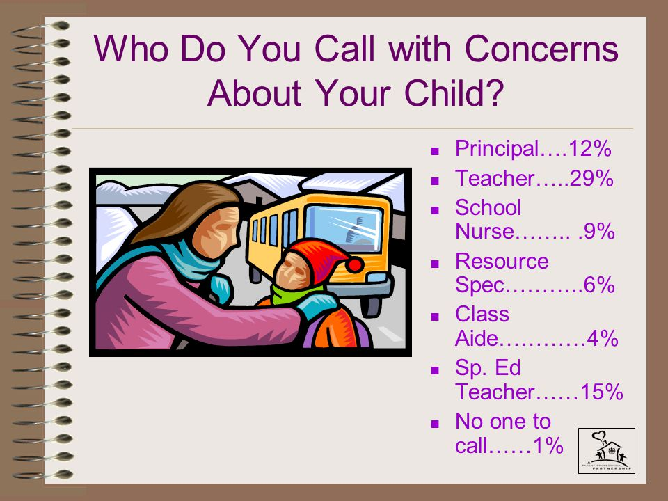 Who Do You Call with Concerns About Your Child? n Principal….12% n Teacher…..29% n School Nurse……...9% n Resource Spec………..6% n Class Aide…………4% n Sp.