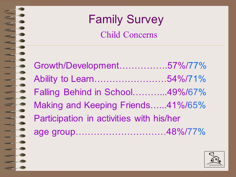 Family Survey Growth/Development…………….57%/77% Ability to Learn……………………54%/71% Falling Behind in School………...49%/67% Making and Keeping Friends…...41%/