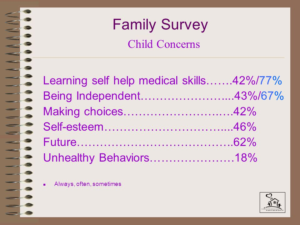 Family Survey Learning self help medical skills…….42%/77% Being Independent…………………....43%/67% Making choices…………………….….42% Self-esteem…………………………....46% Future…………………………………..62% Unhealthy Behaviors………………….18% n Always, often, sometimes Child Concerns