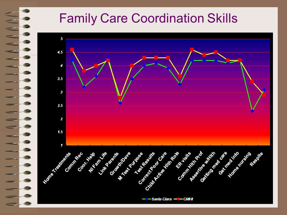 Family Care Coordination Skills