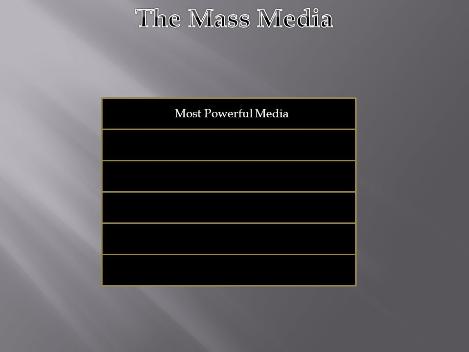 Most Powerful Media