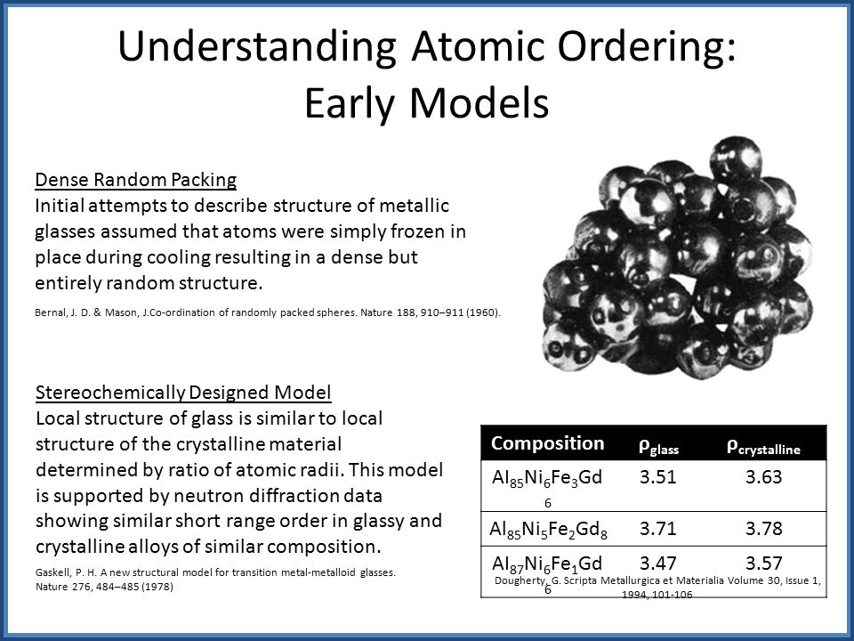 Understanding Atomic Ordering: Early Models Composition ρ glass ρ crystalline AI 85 Ni 6 Fe 3 Gd 6 3.513.63 Al 85 Ni 5 Fe 2 Gd 8 3.713.78 AI 87 Ni 6 Fe 1 Gd 6 3.473.57 Dougherty, G.