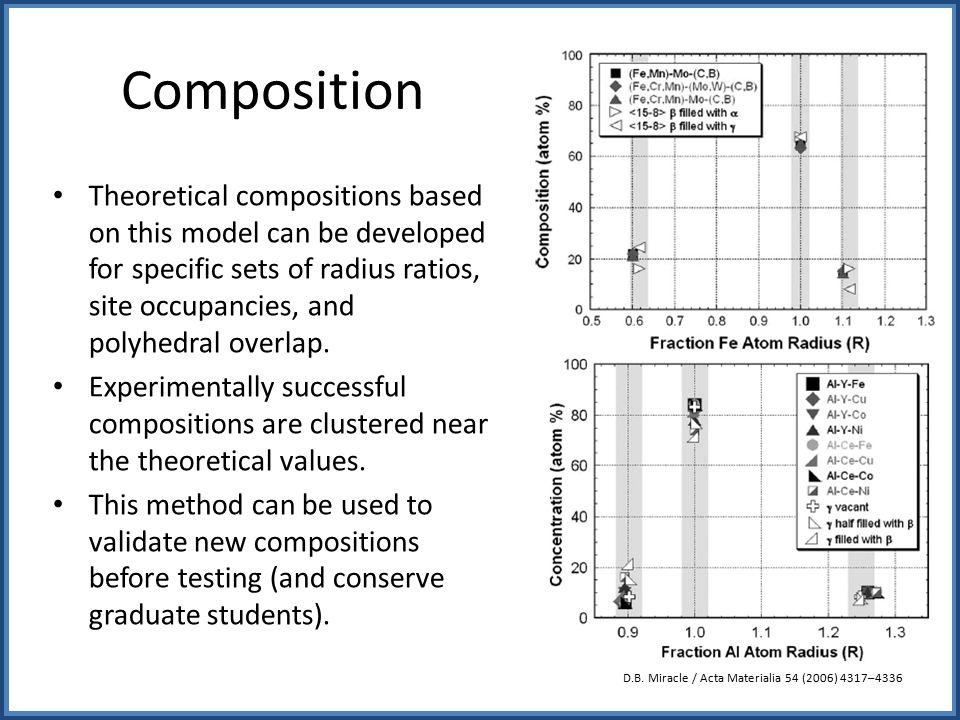 Structural Model Validation D.B.