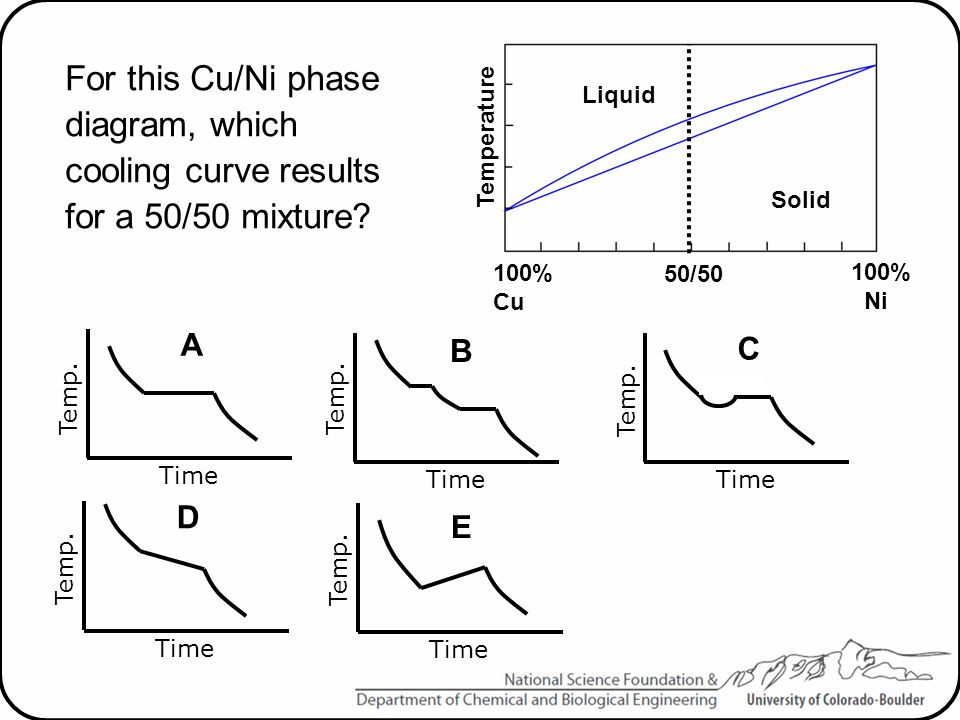 For this Cu/Ni phase diagram, which cooling curve results for a 50/50 mixture? Temp. Time A Temperature Liquid Solid 100% Cu 100% Ni 50/50 Time B Temp