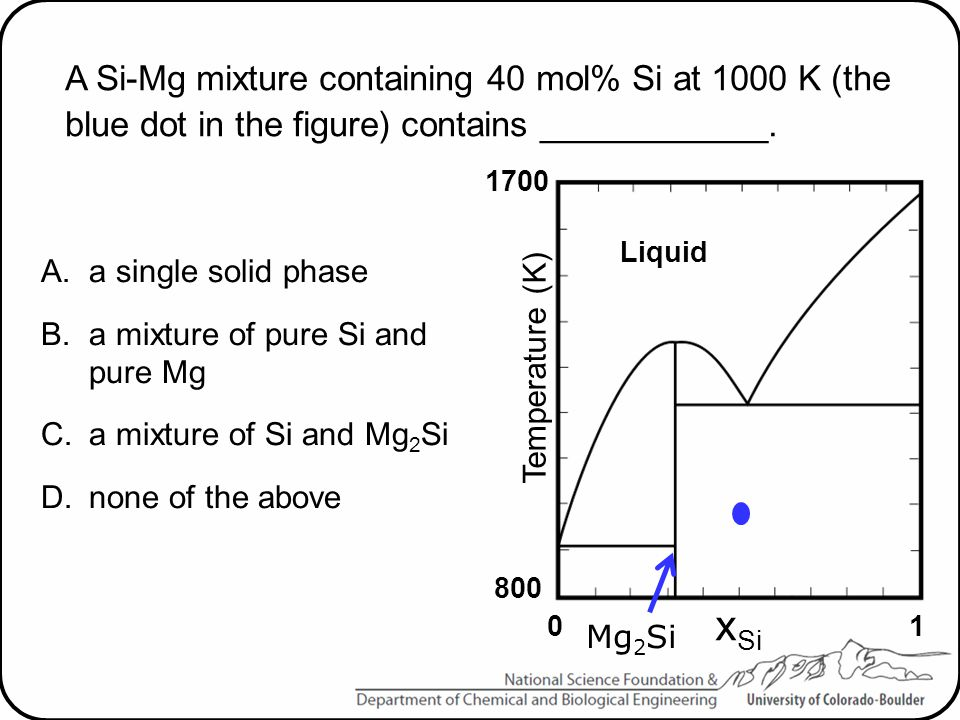 A Si-Mg mixture containing 40 mol% Si at 1000 K (the blue dot in the figure) contains ____________. A.a single solid phase B.a mixture of pure Si and