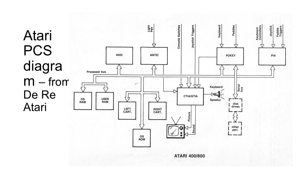 Atari PCS diagra m – from De Re Atari