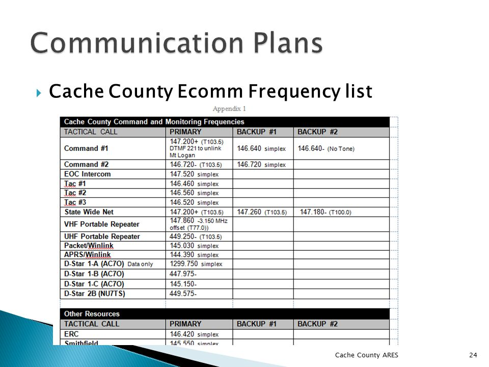 Cache County Ecomm Frequency list Cache County ARES 24
