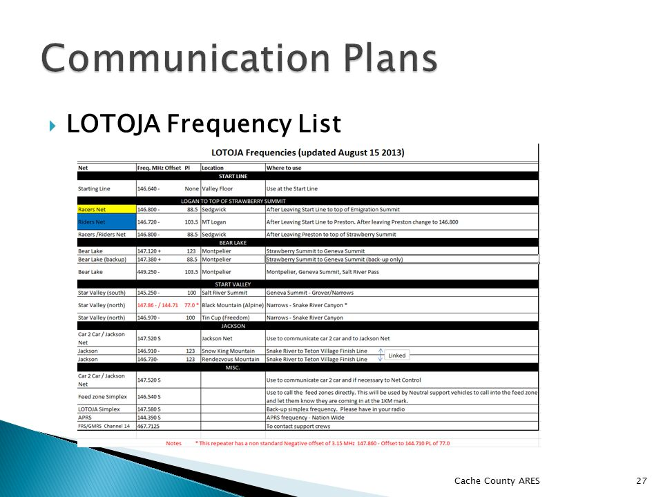  LOTOJA Frequency List Cache County ARES 27