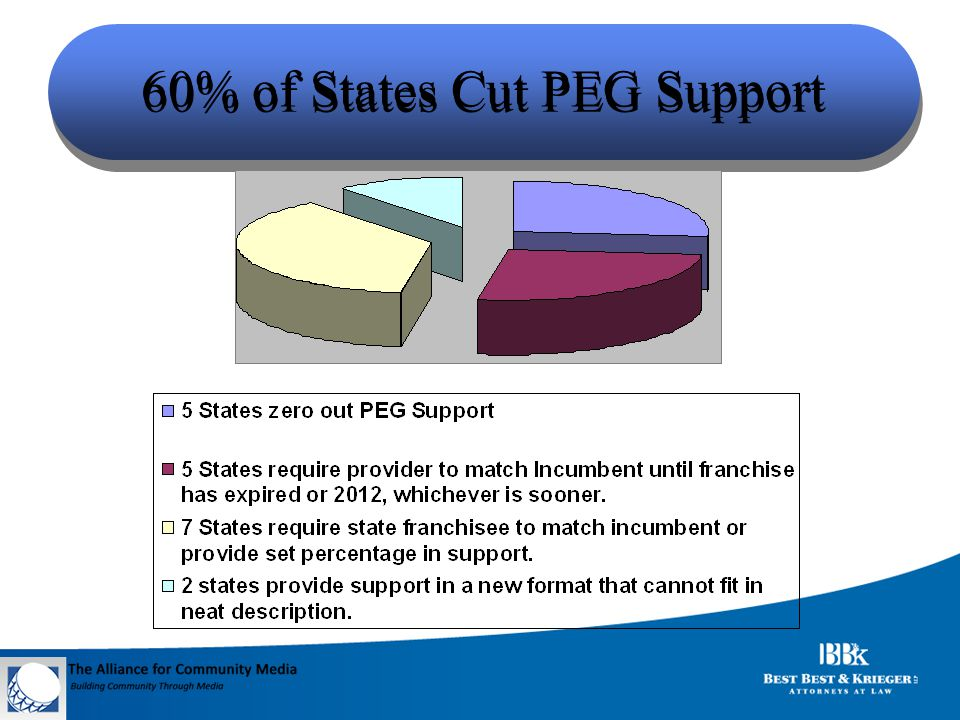 60% of States Cut PEG Support