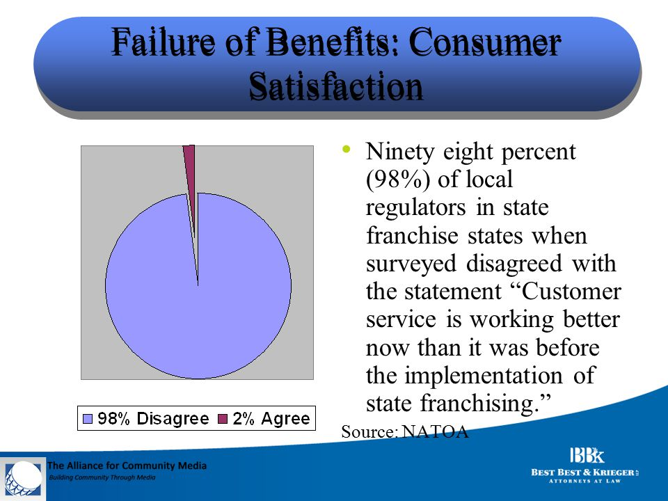 State Franchising Status today – Majority Preserve Local Franchise