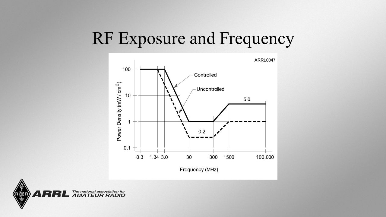 RF Exposure and Frequency