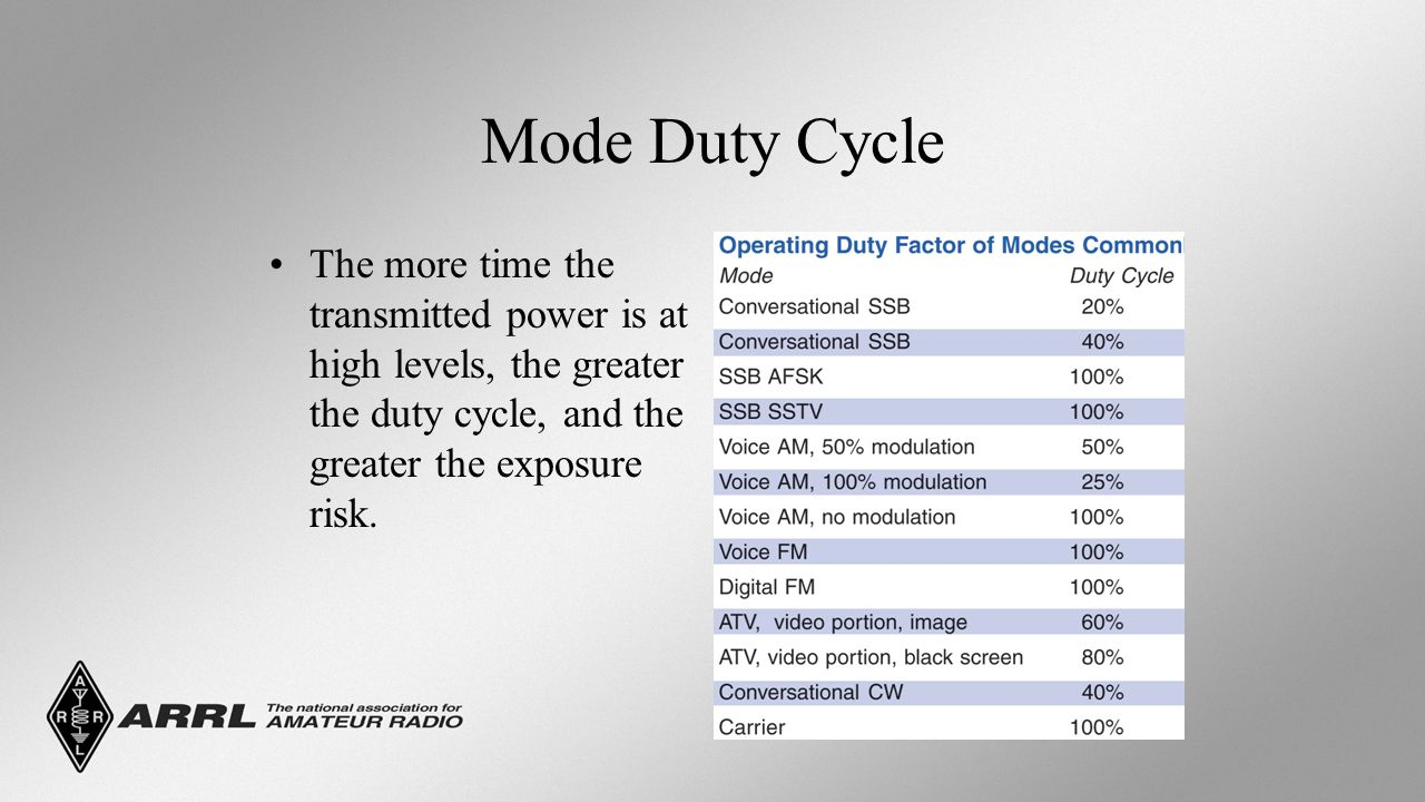 Mode Duty Cycle The more time the transmitted power is at high levels, the greater the duty cycle, and the greater the exposure risk.