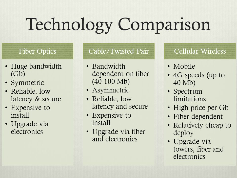 Technology Comparison Fiber Optics Huge bandwidth (Gb) Symmetric Reliable, low latency & secure Expensive to install Upgrade via electronics Cable/Twisted Pair Bandwidth dependent on fiber (40-100 Mb) Asymmetric Reliable, low latency and secure Expensive to install Upgrade via fiber and electronics Cellular Wireless Mobile 4G speeds (up to 40 Mb) Spectrum limitations High price per Gb Fiber dependent Relatively cheap to deploy Upgrade via towers, fiber and electronics