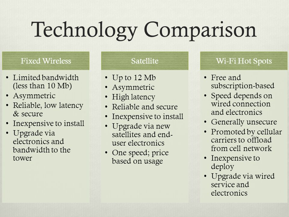 Technology Comparison Fixed Wireless Limited bandwidth (less than 10 Mb) Asymmetric Reliable, low latency & secure Inexpensive to install Upgrade via electronics and bandwidth to the tower Satellite Up to 12 Mb Asymmetric High latency Reliable and secure Inexpensive to install Upgrade via new satellites and end- user electronics One speed; price based on usage Wi-Fi Hot Spots Free and subscription-based Speed depends on wired connection and electronics Generally unsecure Promoted by cellular carriers to offload from cell network Inexpensive to deploy Upgrade via wired service and electronics