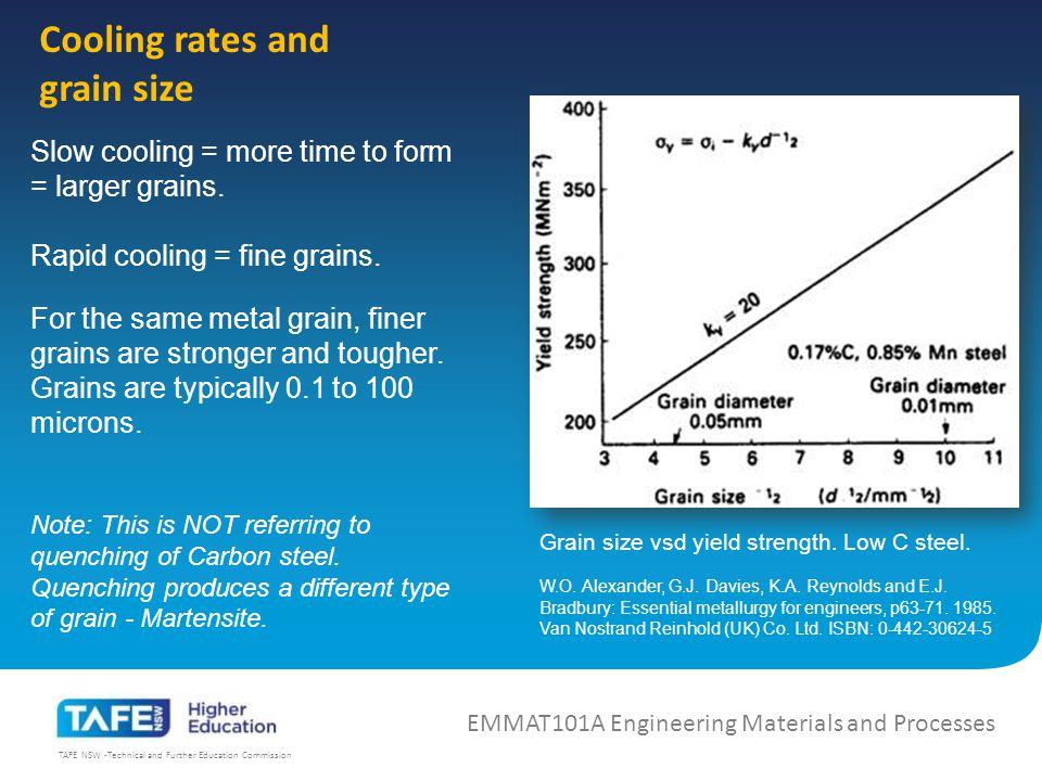 TAFE NSW -Technical and Further Education Commission Cooling rates and grain size Slow cooling = more time to form = larger grains.