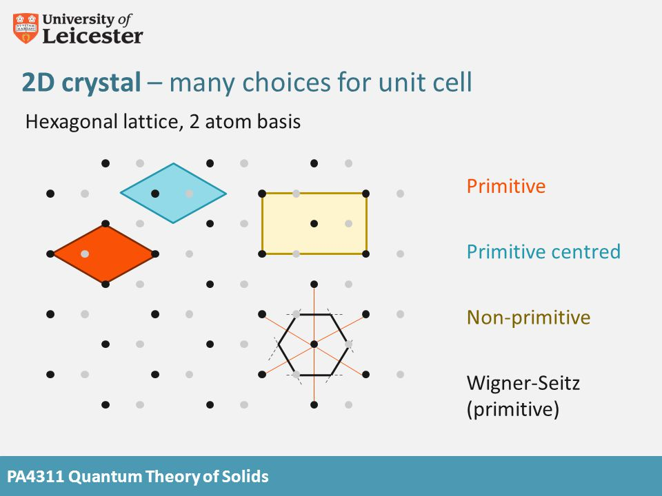PA4311 Quantum Theory of Solids 2D crystal – many choices for unit cell Hexagonal lattice, 2 atom basis Wigner-Seitz (primitive) Primitive Primitive c