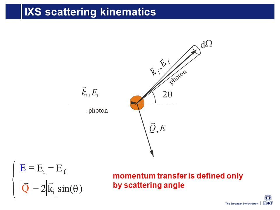 IXS scattering kinematics d   ii Ek,  f f E k,  Q  E, photon p h o t o n )sin(2  i kQ    fi EEE  momentum transfer is defined only by scattering angle