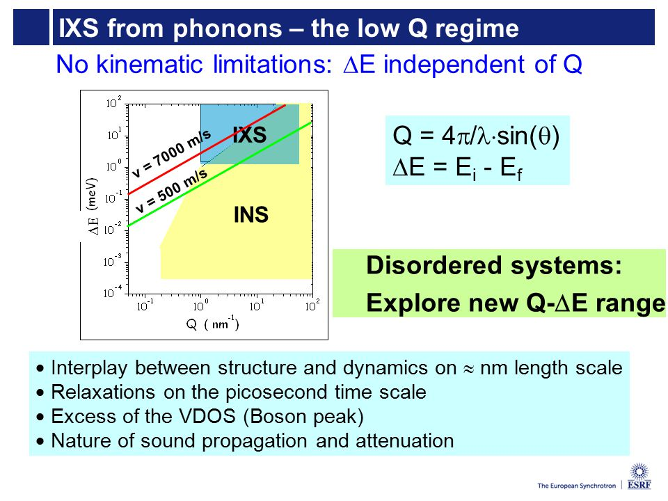 IXS from phonons – the low Q regime  Interplay between structure and dynamics on  nm length scale  Relaxations on the picosecond time scale  Excess of the VDOS (Boson peak)  Nature of sound propagation and attenuation Q = 4  / sin(  )  E = E i - E f IXS INS v = 500 m/s v = 7000 m/s  No kinematic limitations:  E independent of Q Disordered systems: Explore new Q-  E range