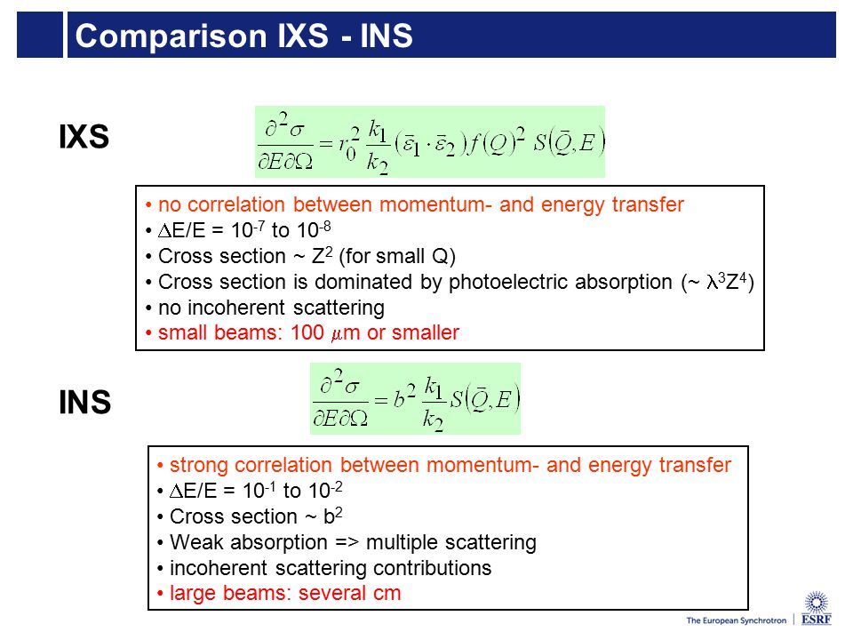 Comparison IXS - INS no correlation between momentum- and energy transfer  E/E = 10 -7 to 10 -8 Cross section ~ Z 2 (for small Q) Cross section is dominated by photoelectric absorption (~ 3 Z 4 ) no incoherent scattering small beams: 100  m or smaller strong correlation between momentum- and energy transfer  E/E = 10 -1 to 10 -2 Cross section ~ b 2 Weak absorption => multiple scattering incoherent scattering contributions large beams: several cm IXS INS