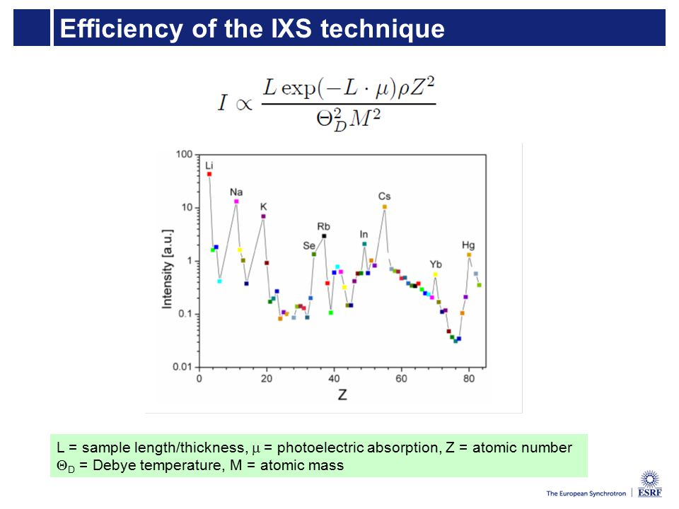 Efficiency of the IXS technique L = sample length/thickness,  = photoelectric absorption, Z = atomic number  D = Debye temperature, M = atomic mass