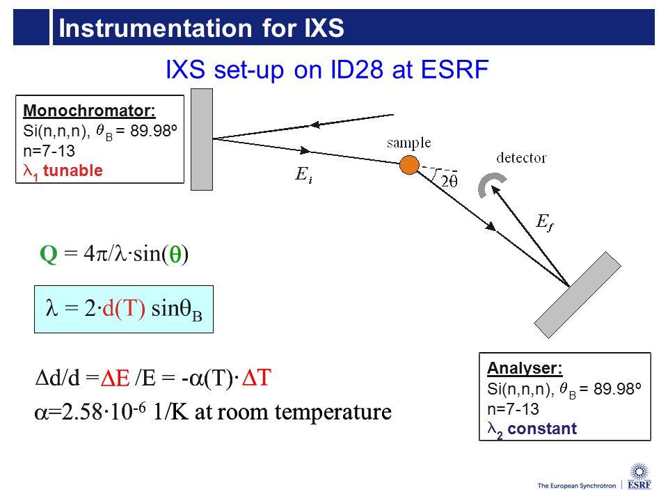 Instrumentation for IXS Monochromator: Si(n,n,n),  B = 89.98º n=7-13 1 tunable Analyser: Si(n,n,n),  B = 89.98º n=7-13 2 constant IXS set-up on ID28 at ESRF EE TT 1/K at room temperature  EE TT