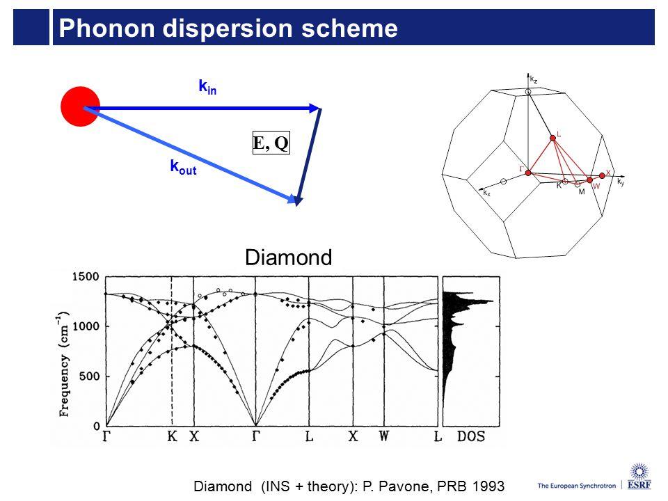 Phonon dispersion scheme E, Q k in k out Diamond Diamond (INS + theory): P. Pavone, PRB 1993