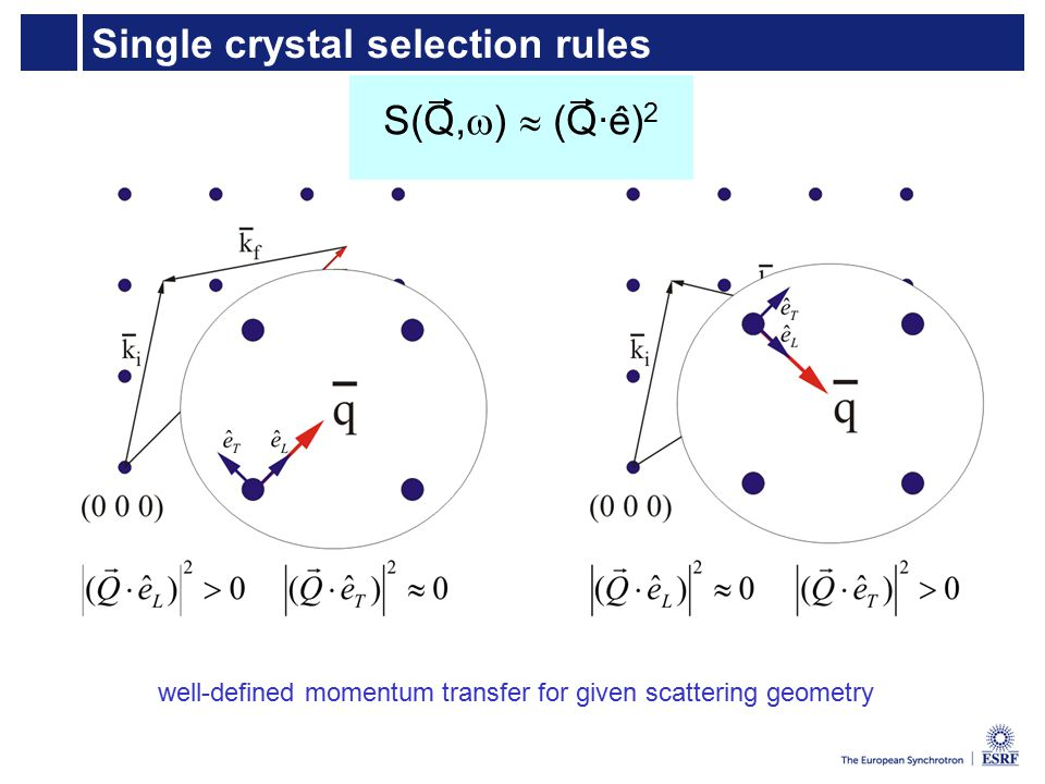 Single crystal selection rules S(Q,  )  (Q·e) 2 ˆ well-defined momentum transfer for given scattering geometry
