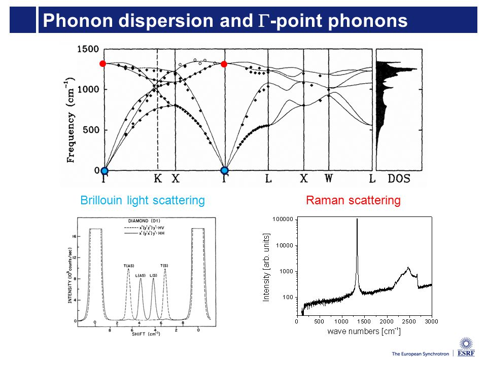 Phonon dispersion and  -point phonons Raman scatteringBrillouin light scattering