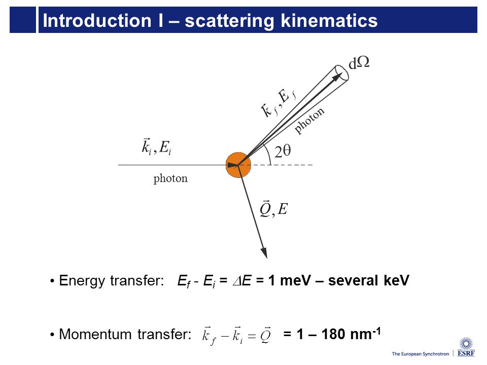 Introduction I – scattering kinematics d  2  ii Ek,  f f E k,  Q  E, photon p h o t o n Energy transfer: E f - E i =  E = 1 meV – several keV Momentum transfer: = 1 – 180 nm -1