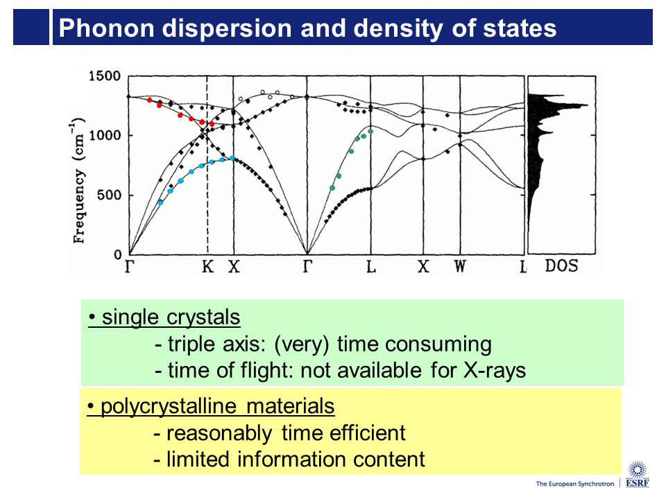 Phonon dispersion and density of states single crystals - triple axis: (very) time consuming - time of flight: not available for X-rays polycrystalline materials - reasonably time efficient - limited information content