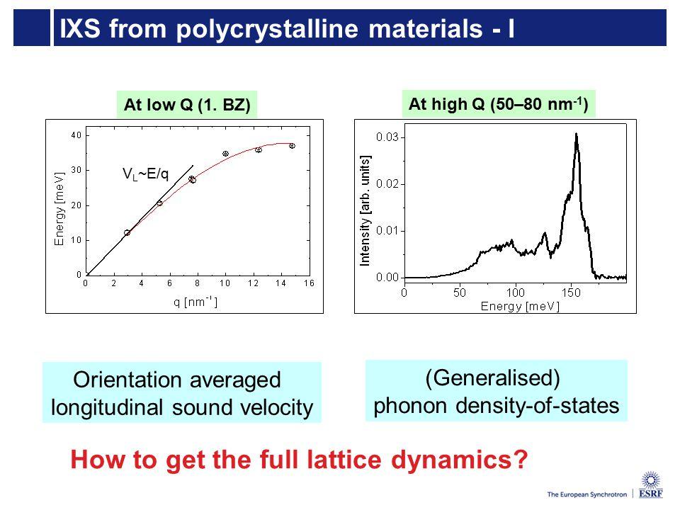 IXS from polycrystalline materials - I V L ~E/q At low Q (1.