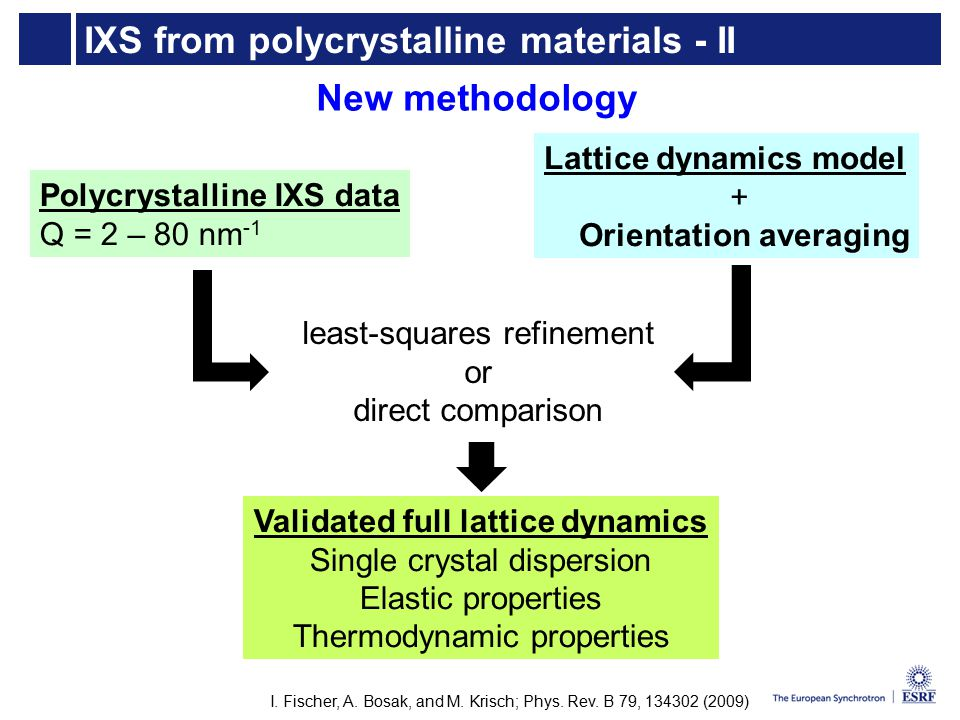 IXS from polycrystalline materials - II Polycrystalline IXS data Q = 2 – 80 nm -1 Lattice dynamics model + Orientation averaging least-squares refinement or direct comparison Validated full lattice dynamics Single crystal dispersion Elastic properties Thermodynamic properties New methodology I.