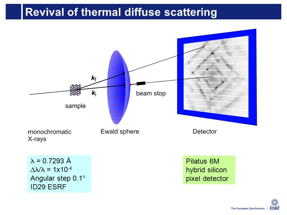 Revival of thermal diffuse scattering = 0.7293 Å  /  = 1x10 -4 Angular step 0.1° ID29 ESRF Pilatus 6M hybrid silicon pixel detector