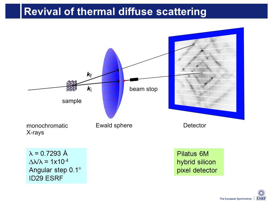 Revival of thermal diffuse scattering = 0.7293 Å  /  = 1x10 -4 Angular step 0.1° ID29 ESRF Pilatus 6M hybrid silicon pixel detector